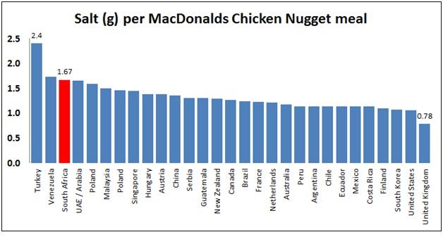 South Africa Has Saltiest Kiddies Chicken Burger In The World