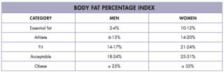 obesity | Longevity LIVE
